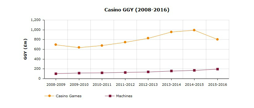 Gambling industry 2009 betting casino gaming