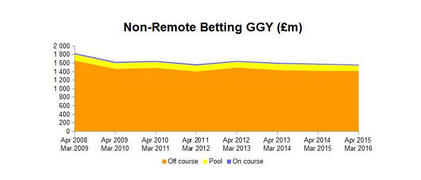 Online gambling industry 2008 of casinos in lake tahoe